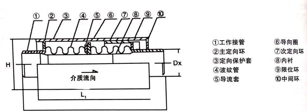 无约束型波纹管补偿器